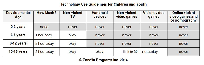 Technology Use Guidelines for Children and Youth March 2014